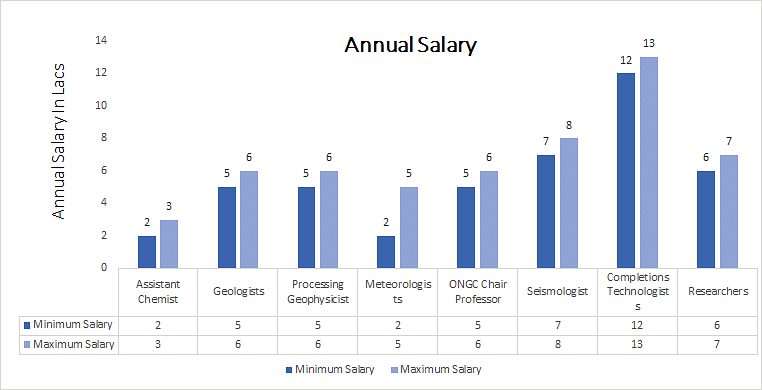 Master of Science [M.Sc.] (Applied Geeology annual salary